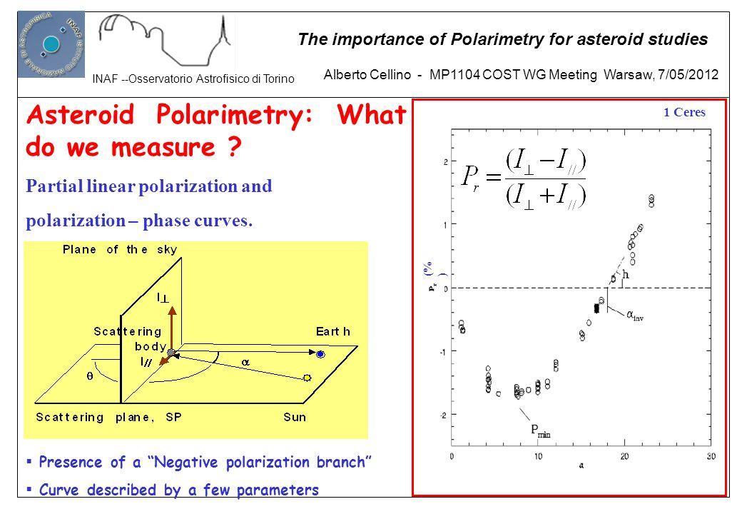 Asteroid Polarimetry: What do we measure