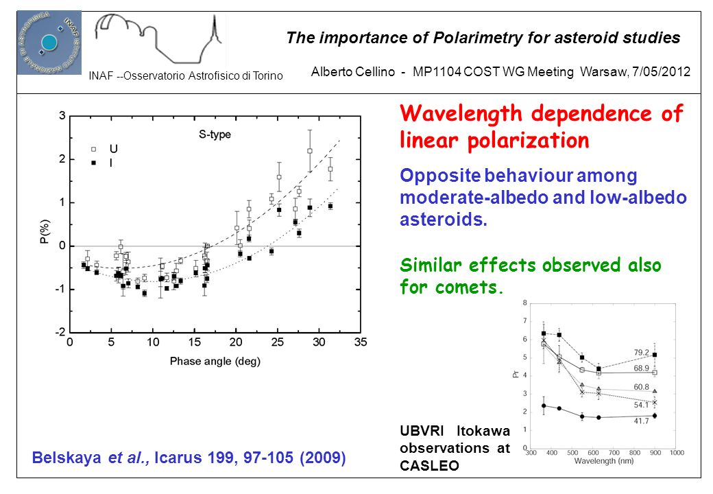 Wavelength dependence of linear polarization