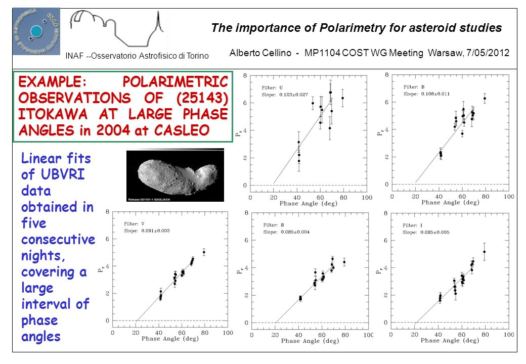 EXAMPLE: POLARIMETRIC OBSERVATIONS OF (25143) ITOKAWA AT LARGE PHASE ANGLES in 2004 at CASLEO