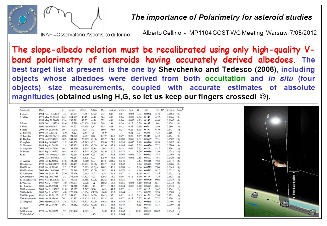 The slope-albedo relation must be recalibrated using only high-quality V-band polarimetry of asteroids having accurately derived albedoes. The best target list at present is the one by Shevchenko and Tedesco (2006), including objects whose albedoes were derived from both occultation and in situ (four objects) size measurements, coupled with accurate estimates of absolute magnitudes (obtained using H,G, so let us keep our fingers crossed! ).