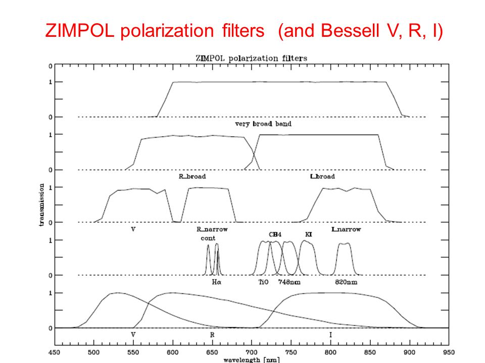 ZIMPOL polarization filters (and Bessell V, R, I)