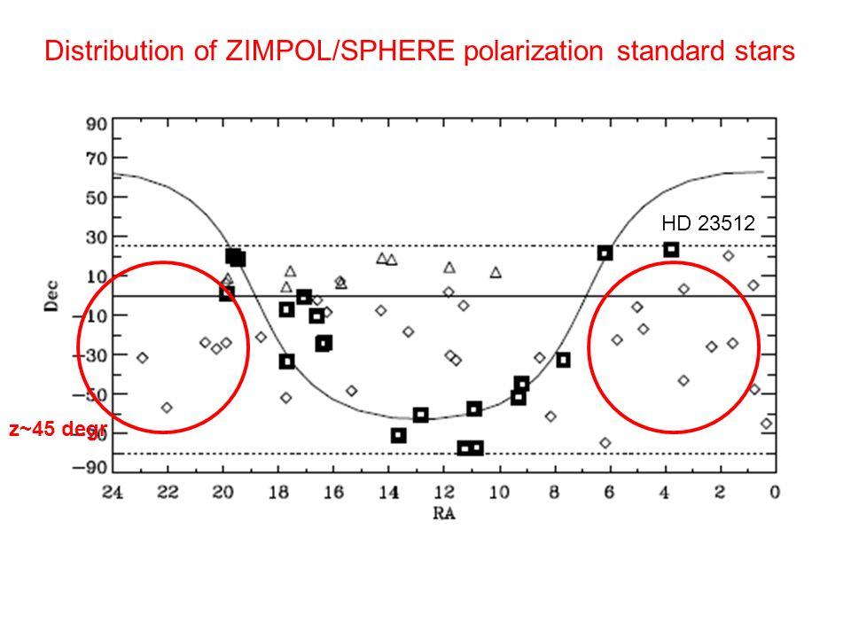 Distribution of ZIMPOL/SPHERE polarization standard stars