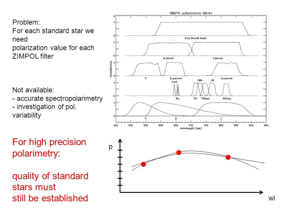 For high precision polarimetry: