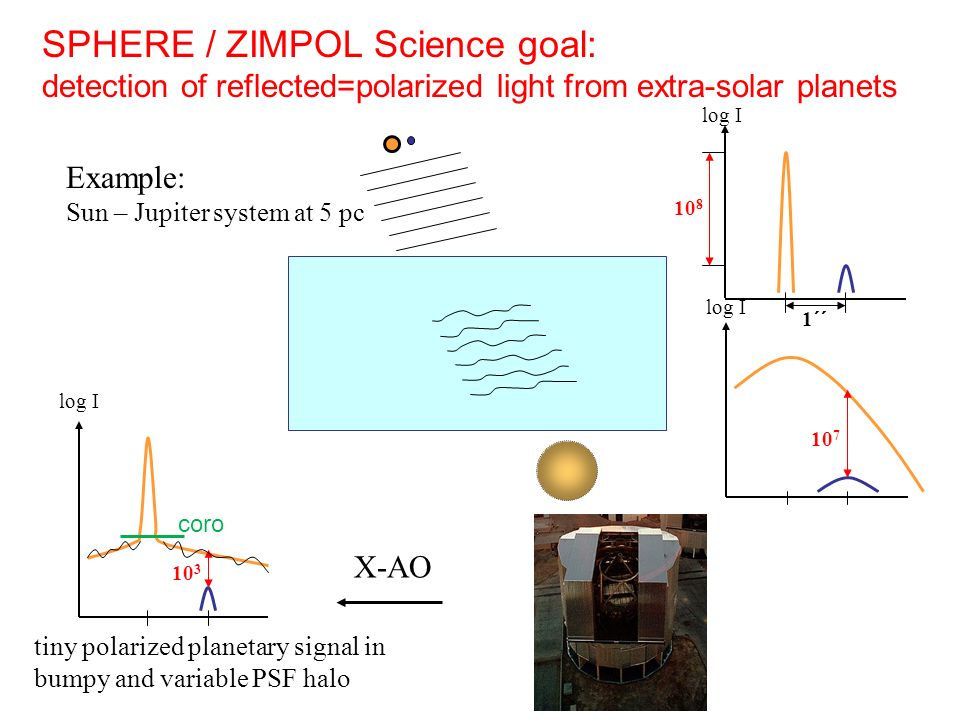 SPHERE / ZIMPOL Science goal: