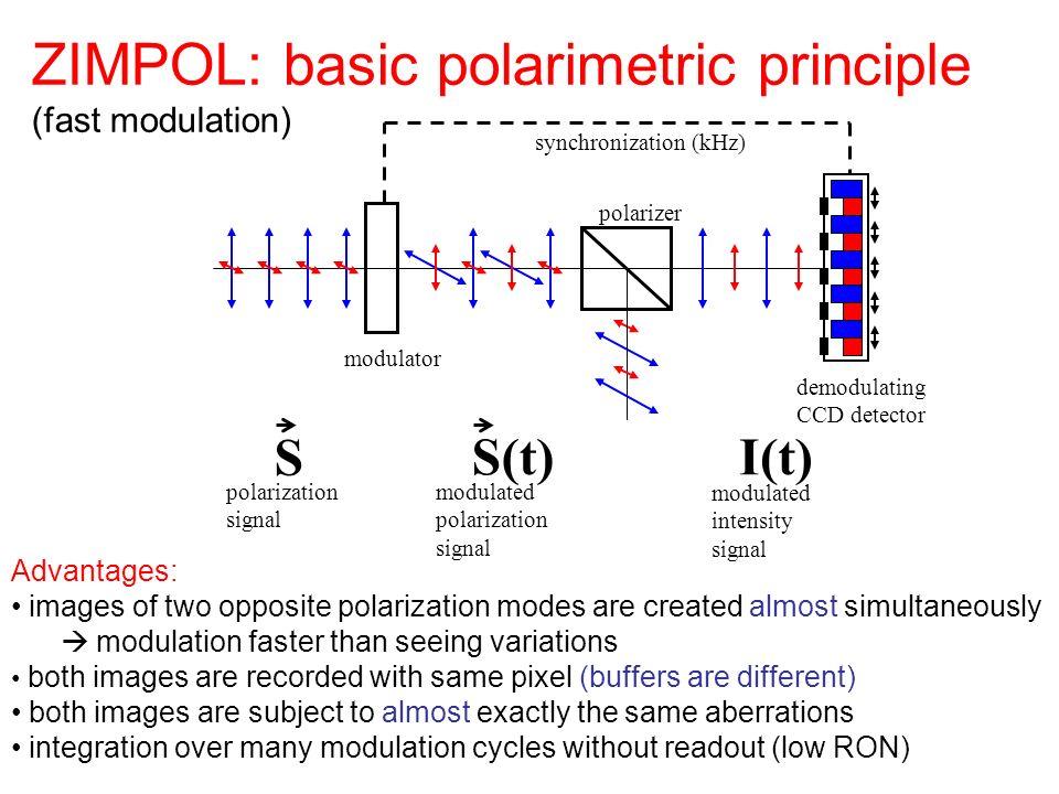 ZIMPOL: basic polarimetric principle