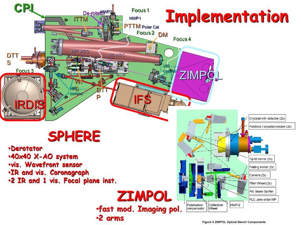 Implementation SPHERE ZIMPOL CPI ZIMPOL IFS IRDIS
