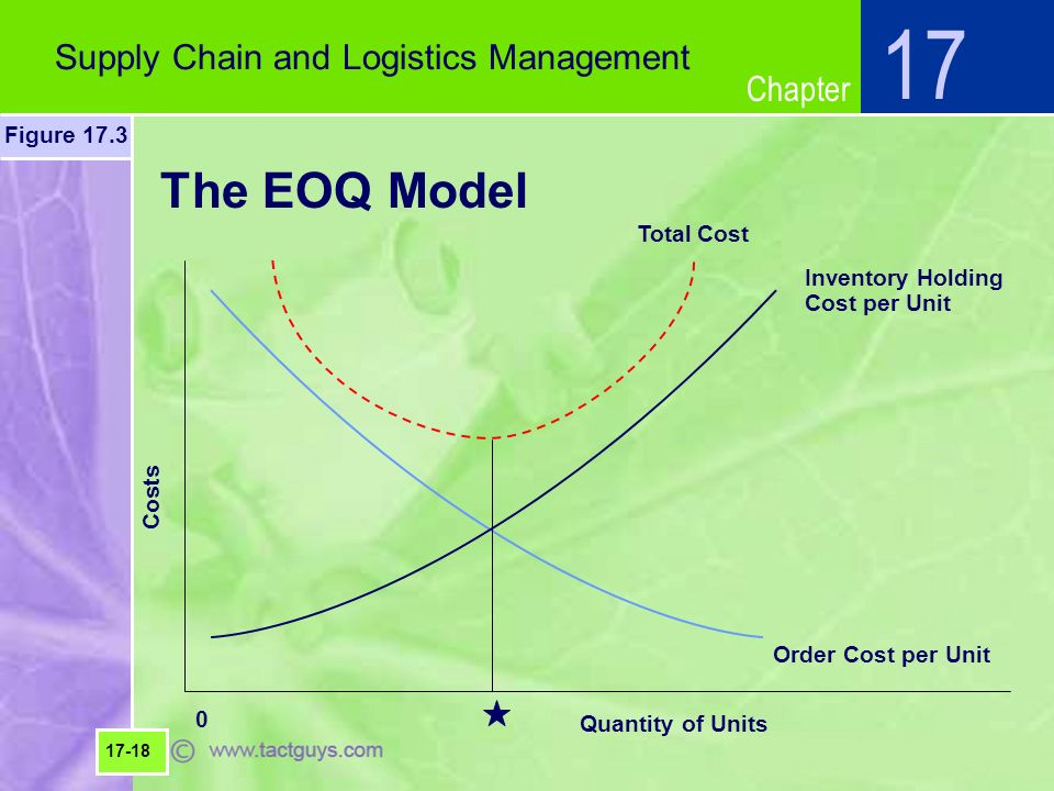 economic order quantity model eoq and the just in time model jit essay A comparison of the economic order quantity and quick response inventory replenishment methods.
