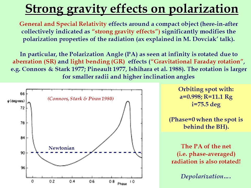 Strong gravity effects on polarization