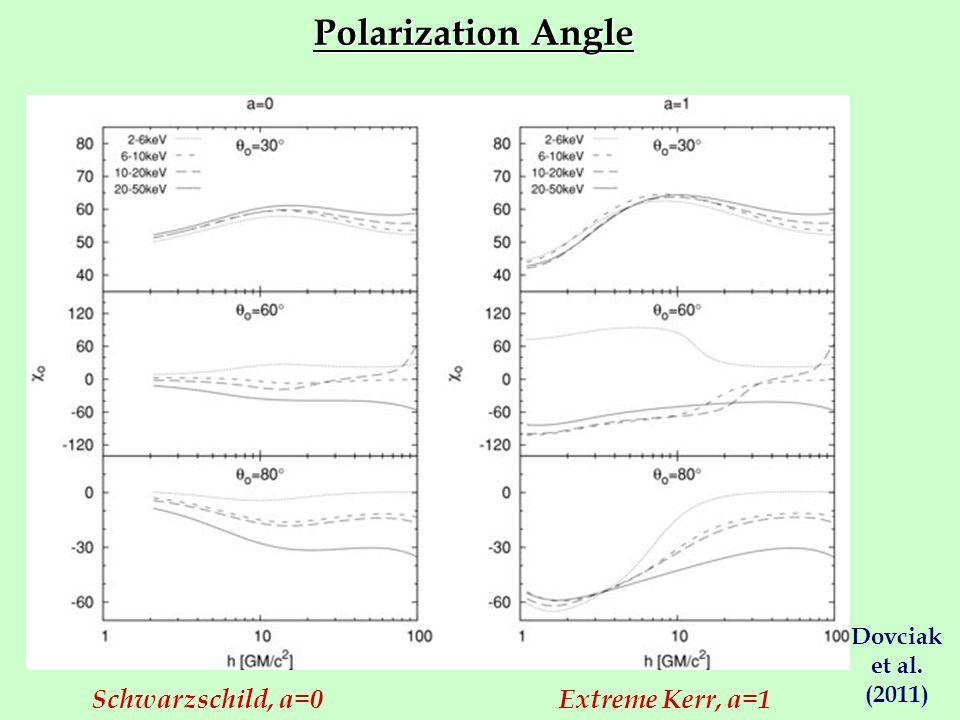 Polarization Angle Schwarzschild, a=0 Extreme Kerr, a=1