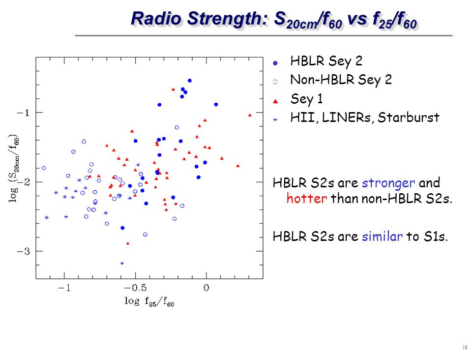 Radio Strength: S20cm/f60 vs f25/f60