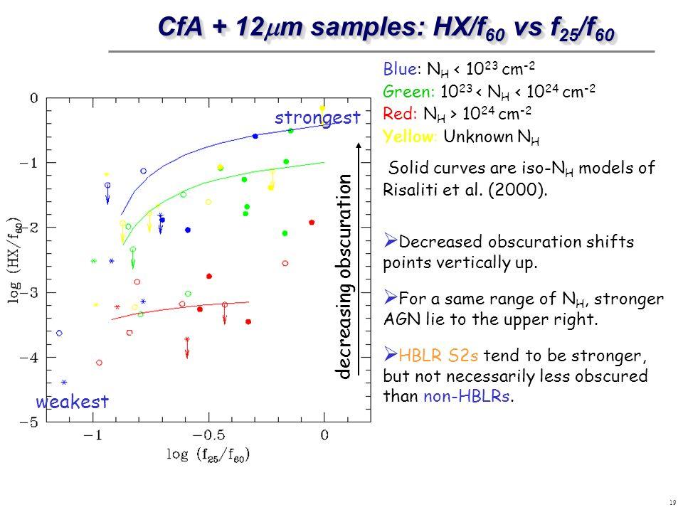 CfA + 12mm samples: HX/f60 vs f25/f60