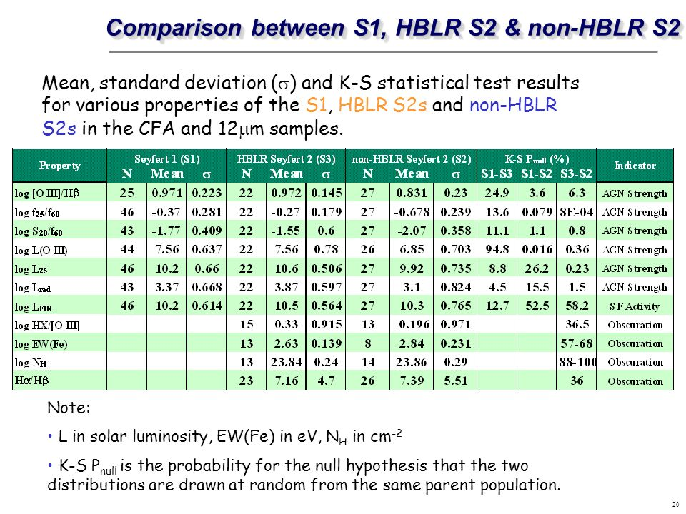 Comparison between S1, HBLR S2 & non-HBLR S2