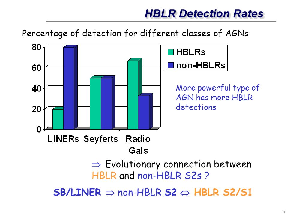 HBLR Detection Rates Percentage of detection for different classes of AGNs. More powerful type of AGN has more HBLR detections.