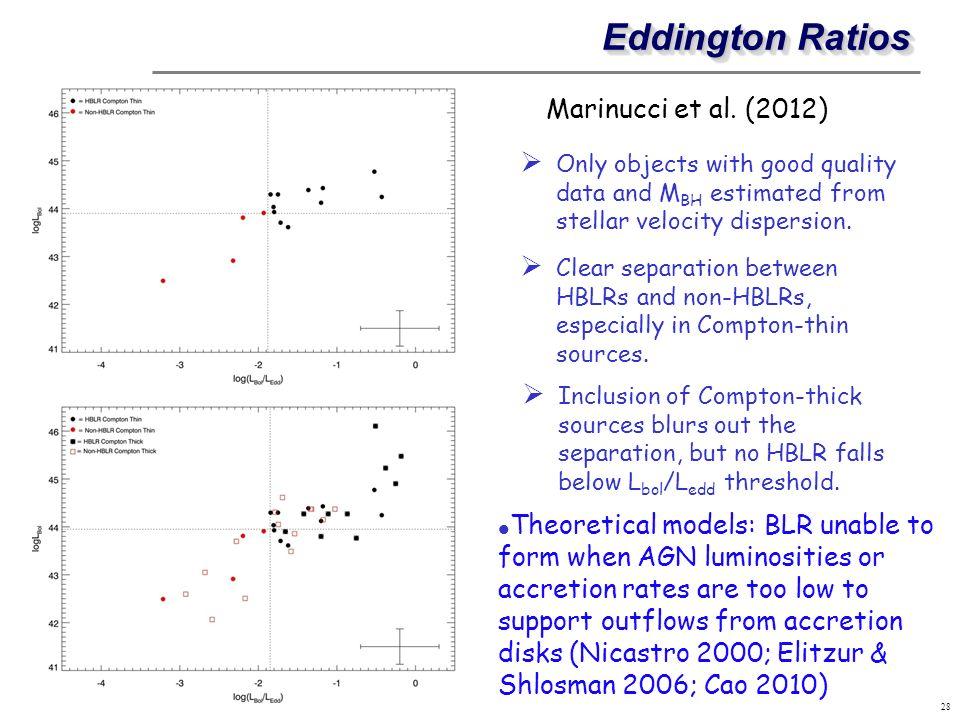 Eddington Ratios Marinucci et al. (2012)