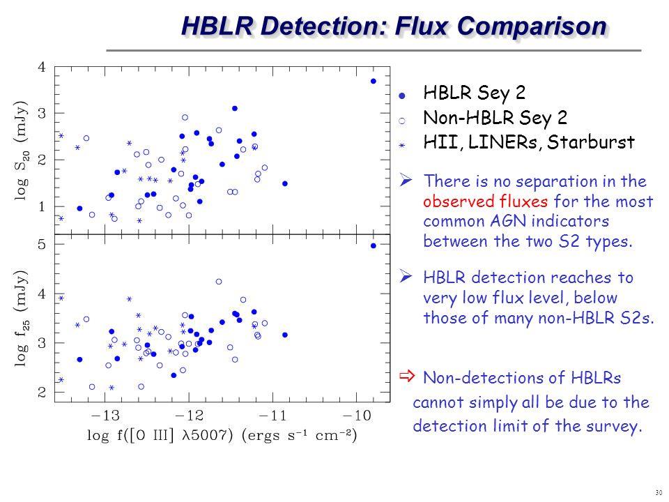 HBLR Detection: Flux Comparison