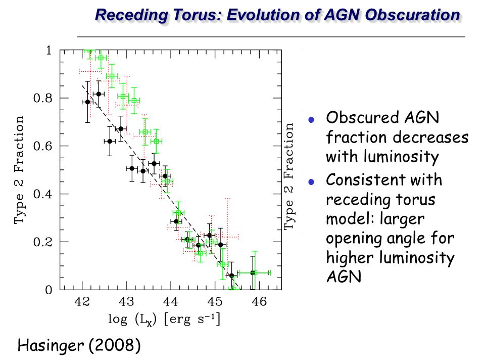 Receding Torus: Evolution of AGN Obscuration