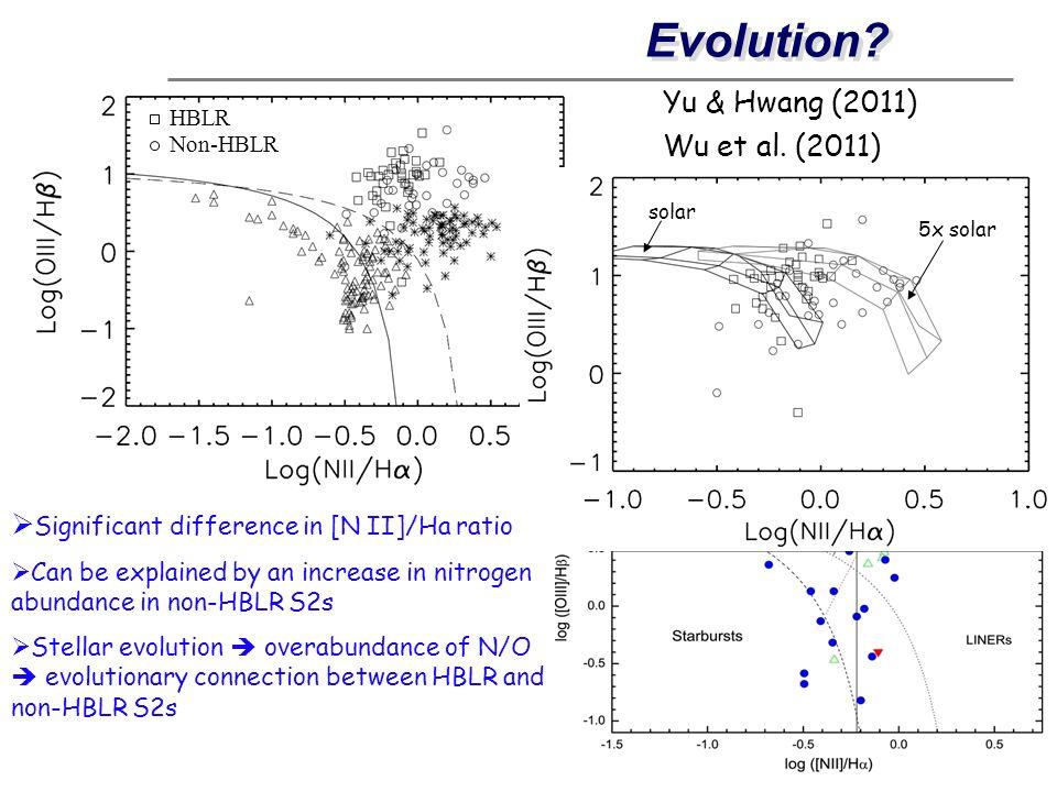 Evolution Yu & Hwang (2011) Wu et al. (2011)