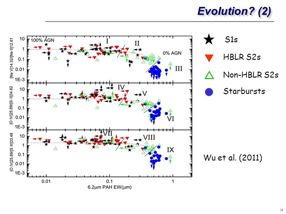 Evolution (2) S1s HBLR S2s Non-HBLR S2s Starbursts Wu et al. (2011)