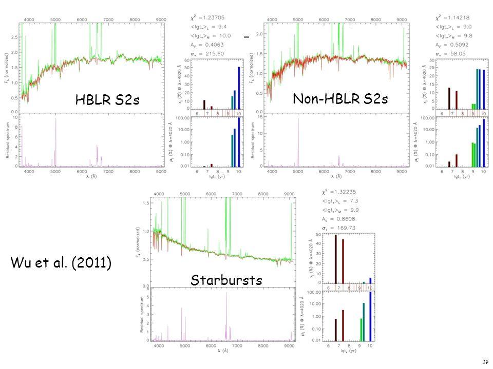 HBLR S2s Non-HBLR S2s Wu et al. (2011) Starbursts