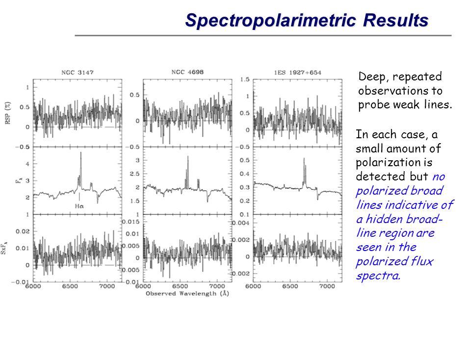 Spectropolarimetric Results