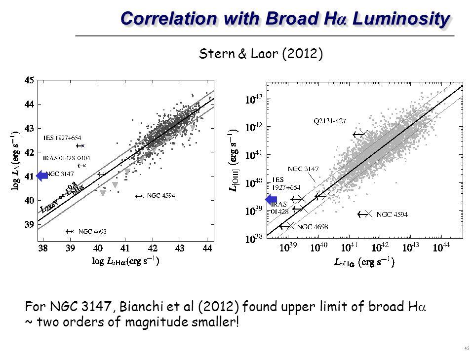 Correlation with Broad Hα Luminosity