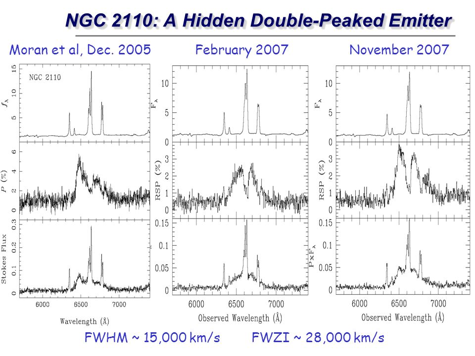 NGC 2110: A Hidden Double-Peaked Emitter