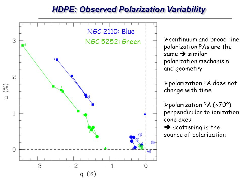 HDPE: Observed Polarization Variability