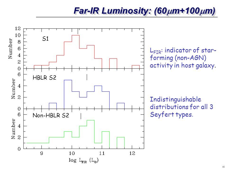 Far-IR Luminosity: (60mm+100mm)
