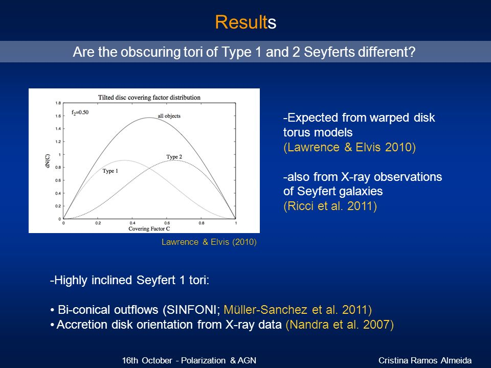 Are the obscuring tori of Type 1 and 2 Seyferts different