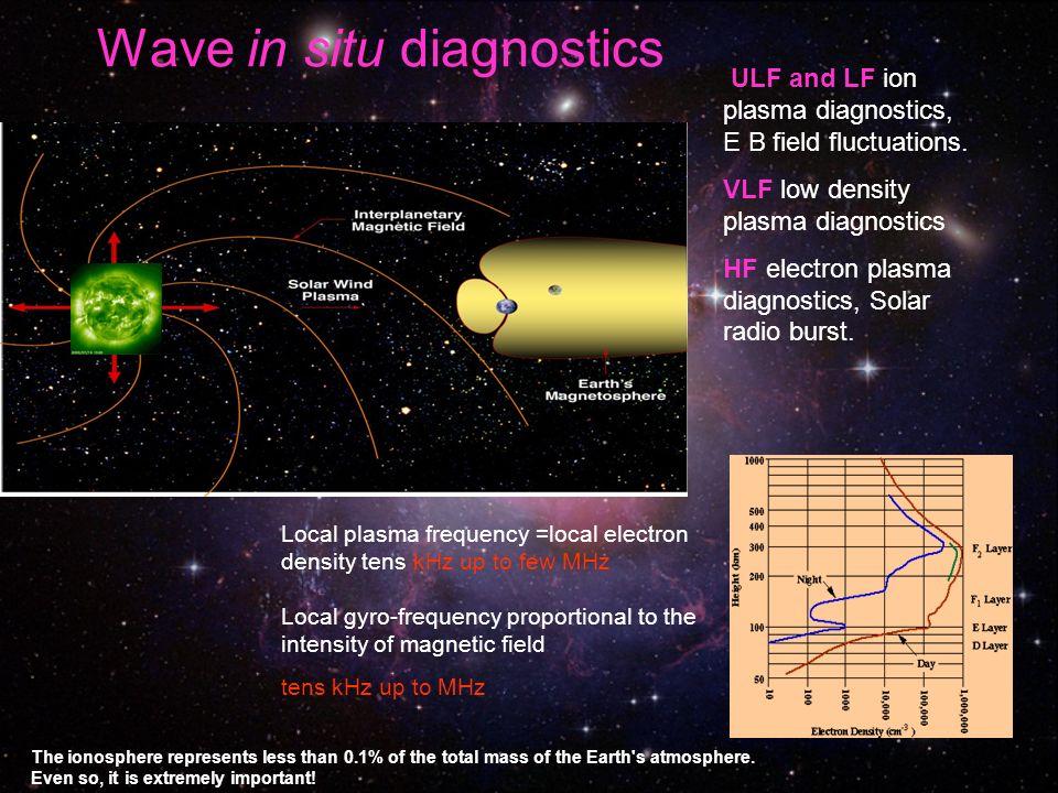 Wave in situ diagnostics