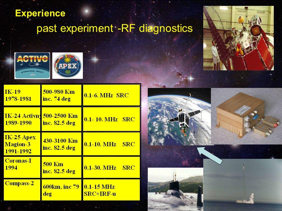 past experiment -RF diagnostics