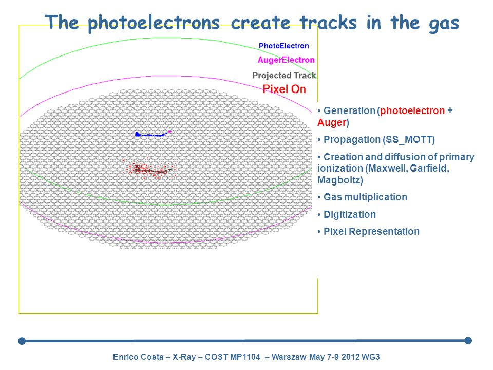 The photoelectrons create tracks in the gas