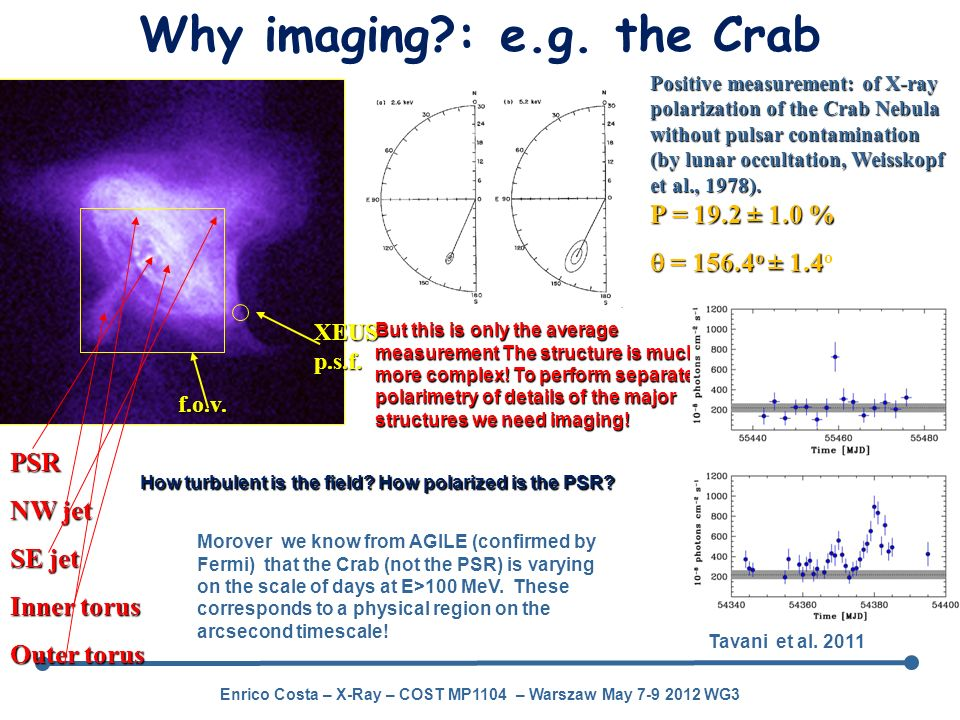 Why imaging : e.g. the Crab