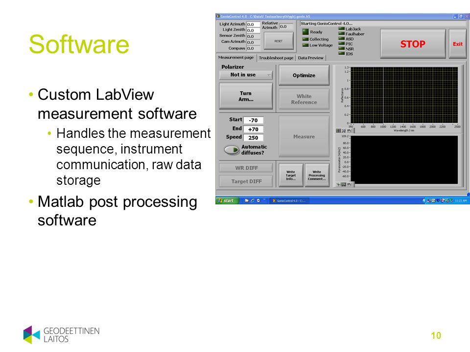Software Custom LabView measurement software