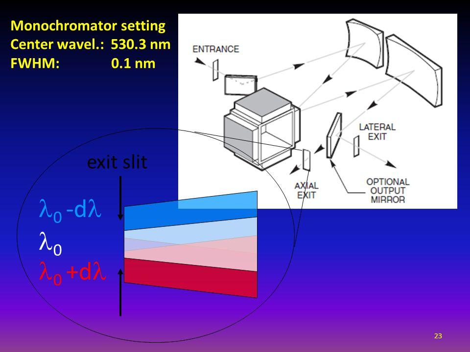 0 -d 0 0 +d exit slit Monochromator setting