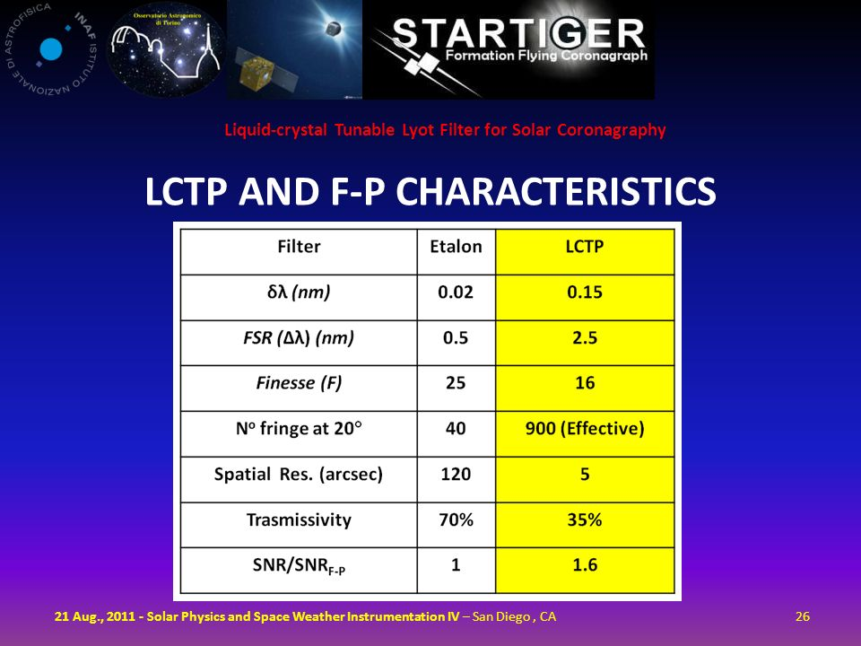 LCTP and F-P Characteristics