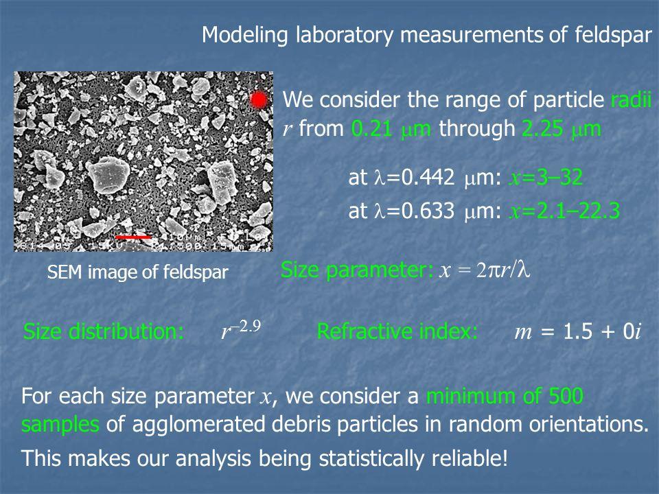 Modeling laboratory measurements of feldspar