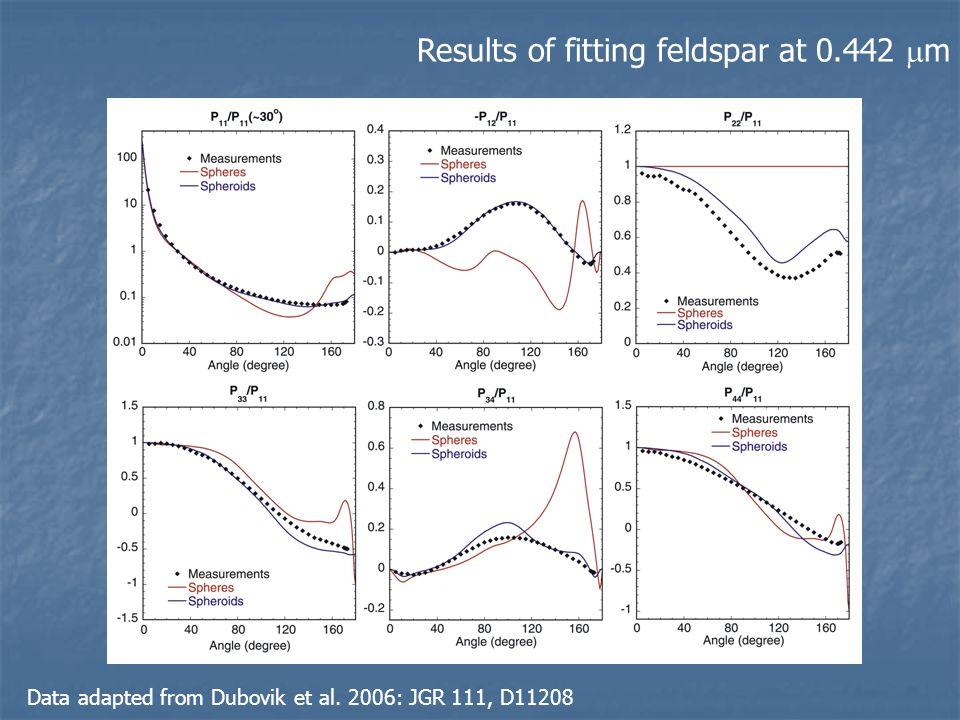Results of fitting feldspar at 0.442 m
