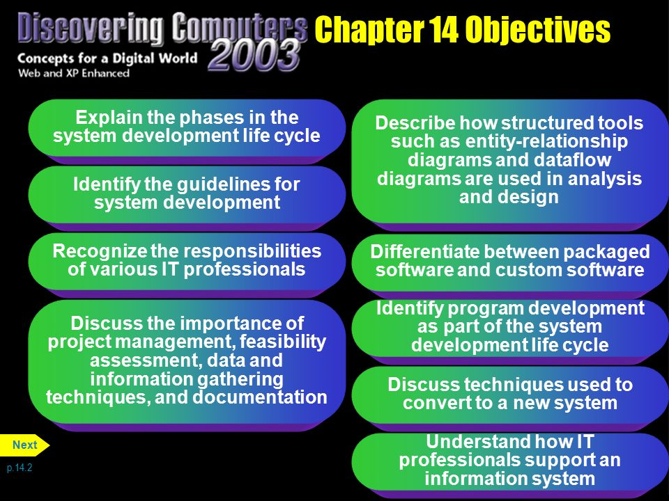Chapter 14 Objectives Explain the phases in the system development life cycle.