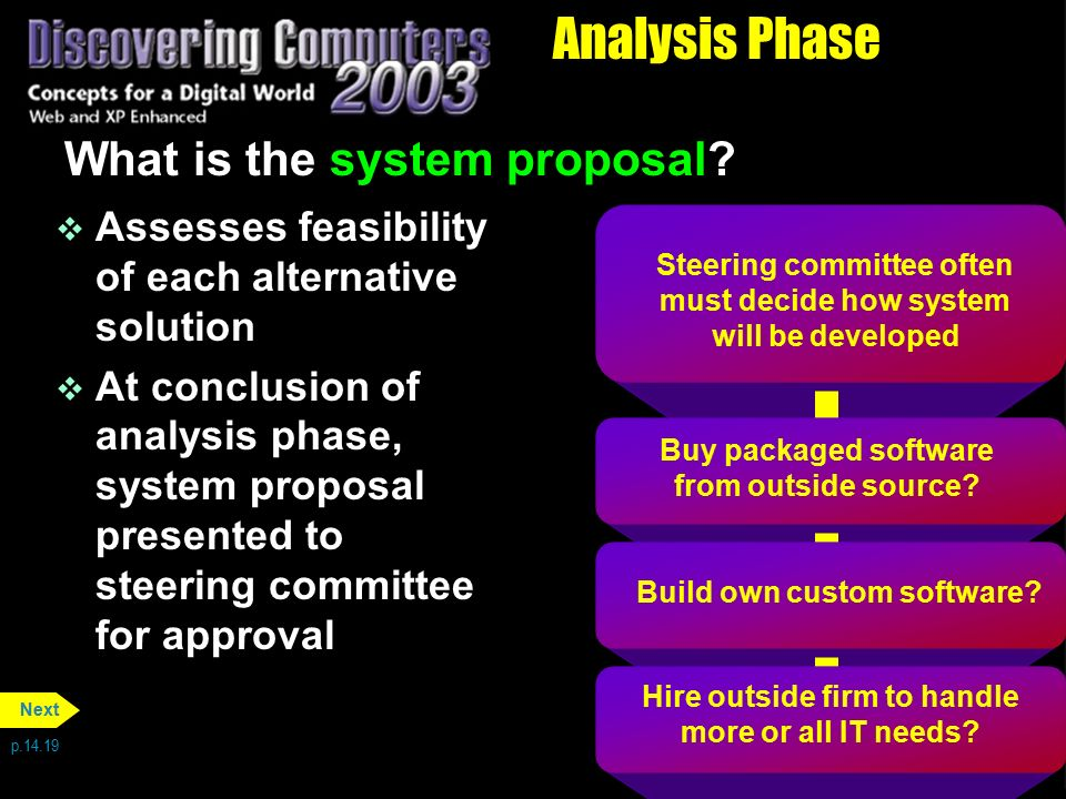 Analysis Phase What is the system proposal