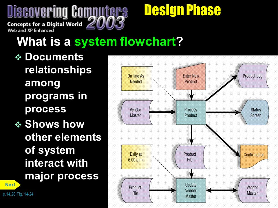 Design Phase What is a system flowchart