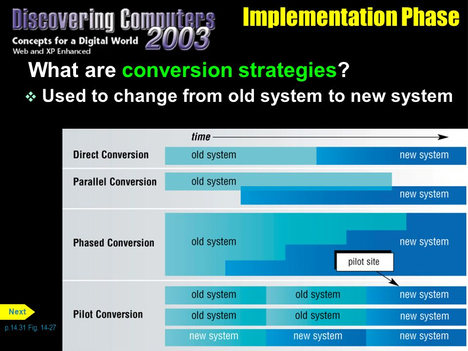Implementation Phase What are conversion strategies