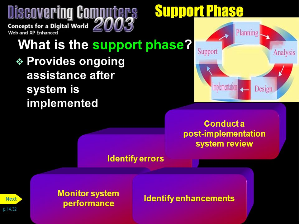 Support Phase What is the support phase