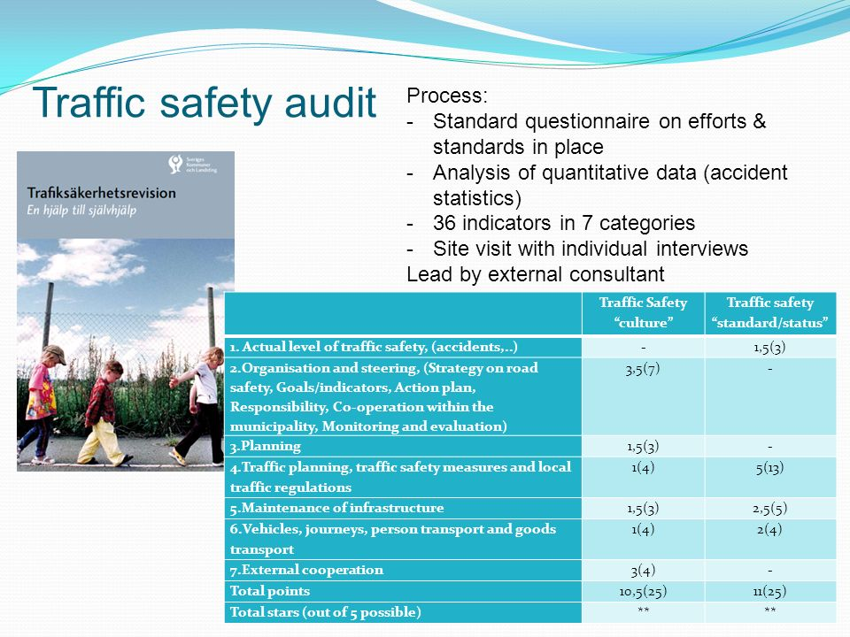 Traffic Safety culture Traffic safety standard/status