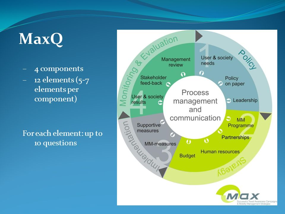 MaxQ 4 components 12 elements (5-7 elements per component)