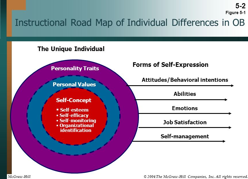 the concept of self efficacy essay One mid-range nursing philosophy is that of barbara resnick, with her middle range theory of self-efficacy this theory states that 'self-efficacy expectations and outcome expectations are not only influenced by behavior, but also by verbal encouragement, physiological sensations and exposure to role models or self-modeling (nursesinfo.