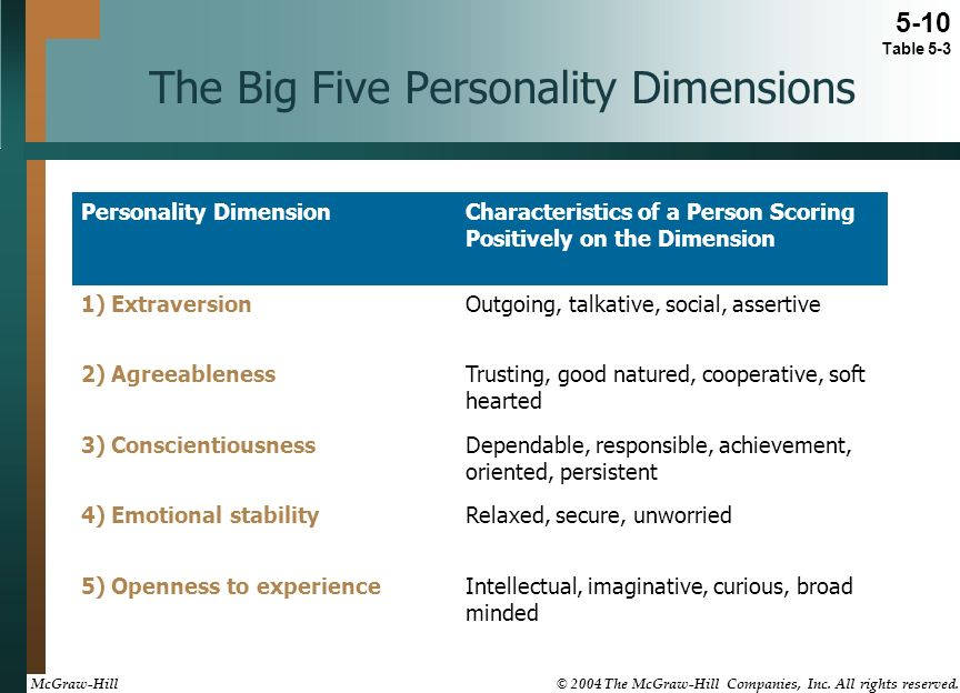 big 5 dimensions of personality by Welcome the big-five model of personality traits is the most popular model of personality traits among personality psychologists take this short, 44-item assessment developed by john & srivastava to learn how you score on the big five personality dimensions.