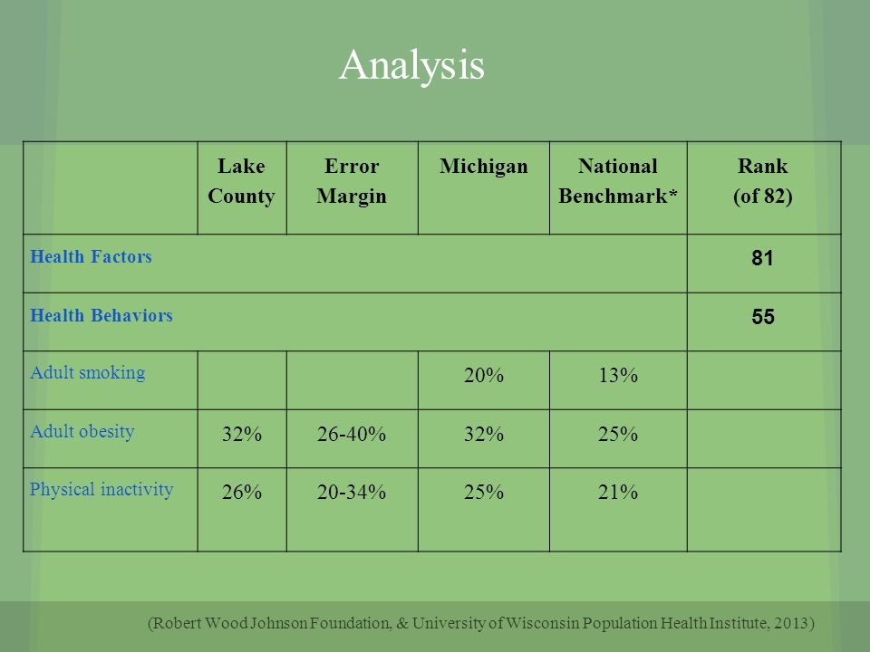 health of the population of ohio an analysis An overview of surveys and programs administered by the national center for health statistics that have been completed  data analysis aids  population surveys .