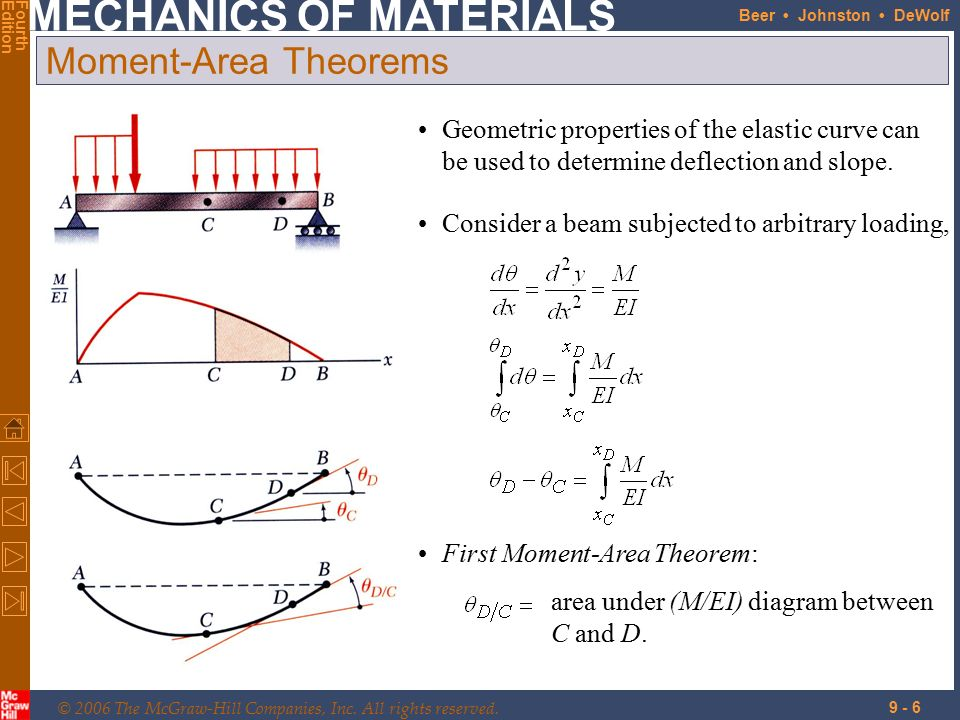 Elastic Diagram And Momentdiagram By Parts