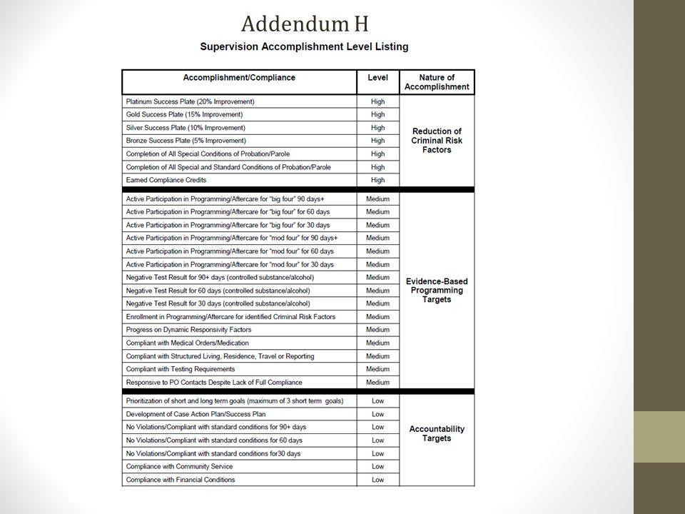 high range pca sentencing guidelines